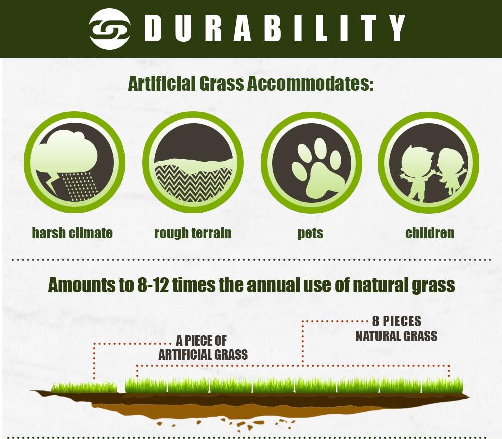 Artificial grass reviews Perth