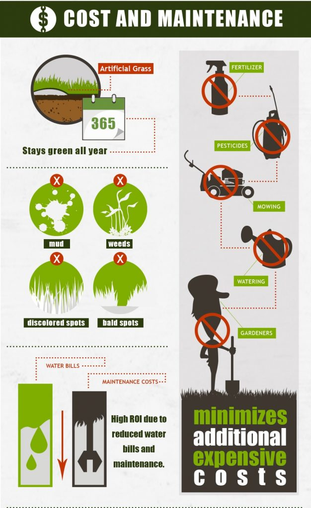 Synthetic grass advantages in Perth